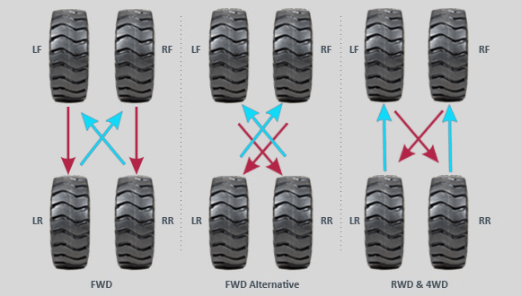 Tips For Having The Best Tire Rotation Pattern